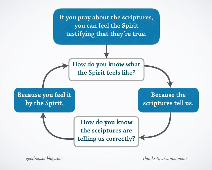 [Image: prayer-circular-reasoning.png]
